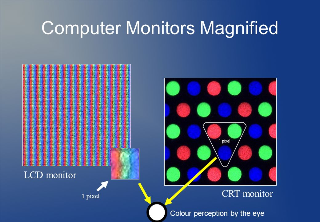 Computer Monitors Magnified LCD monitor CRT monitor 1 pixel Colour perception by the eye