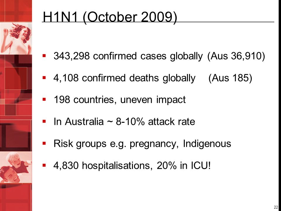 22 H1N1 (October 2009) 343,298 confirmed cases globally (Aus 36,910) 4,108 confirmed deaths globally (Aus 185) 198 countries, uneven impact In Austral