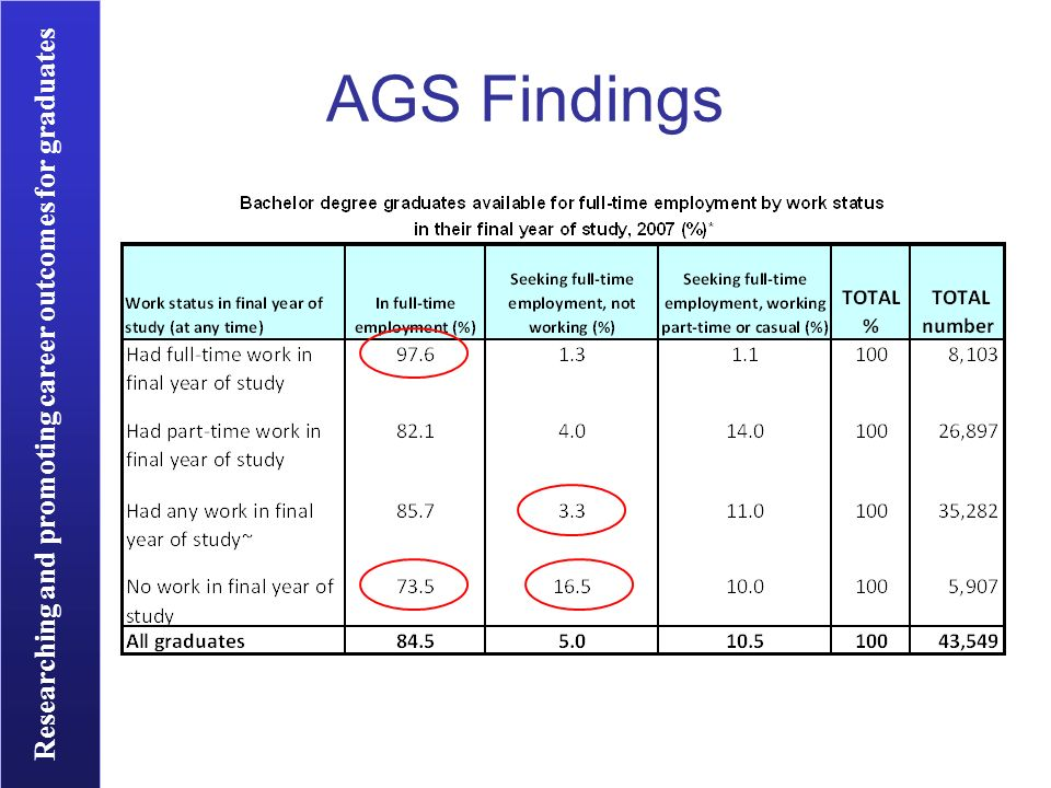 Researching and promoting career outcomes for graduates AGS Findings