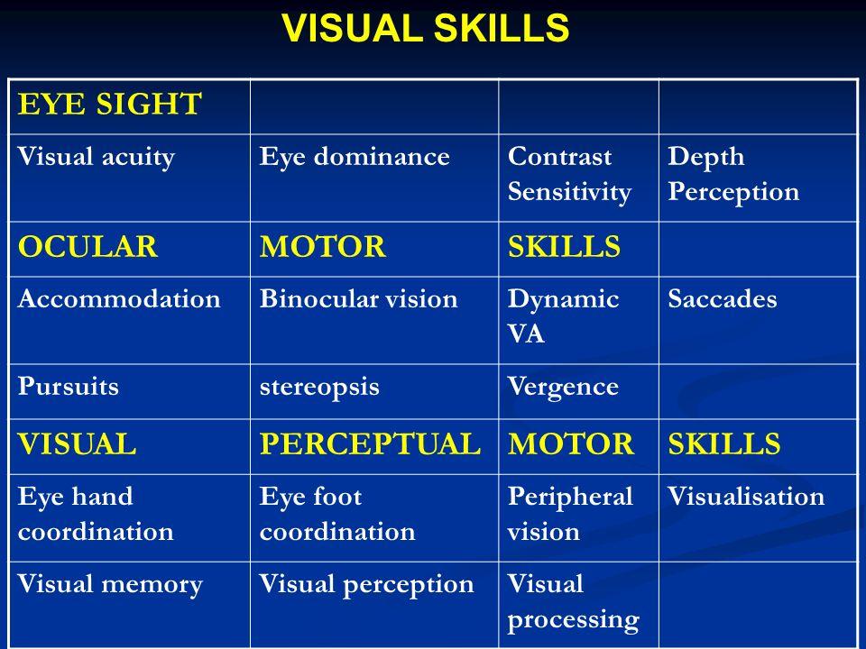 EYE SIGHT Visual acuityEye dominanceContrast Sensitivity Depth Perception OCULARMOTORSKILLS AccommodationBinocular visionDynamic VA Saccades Pursuitss
