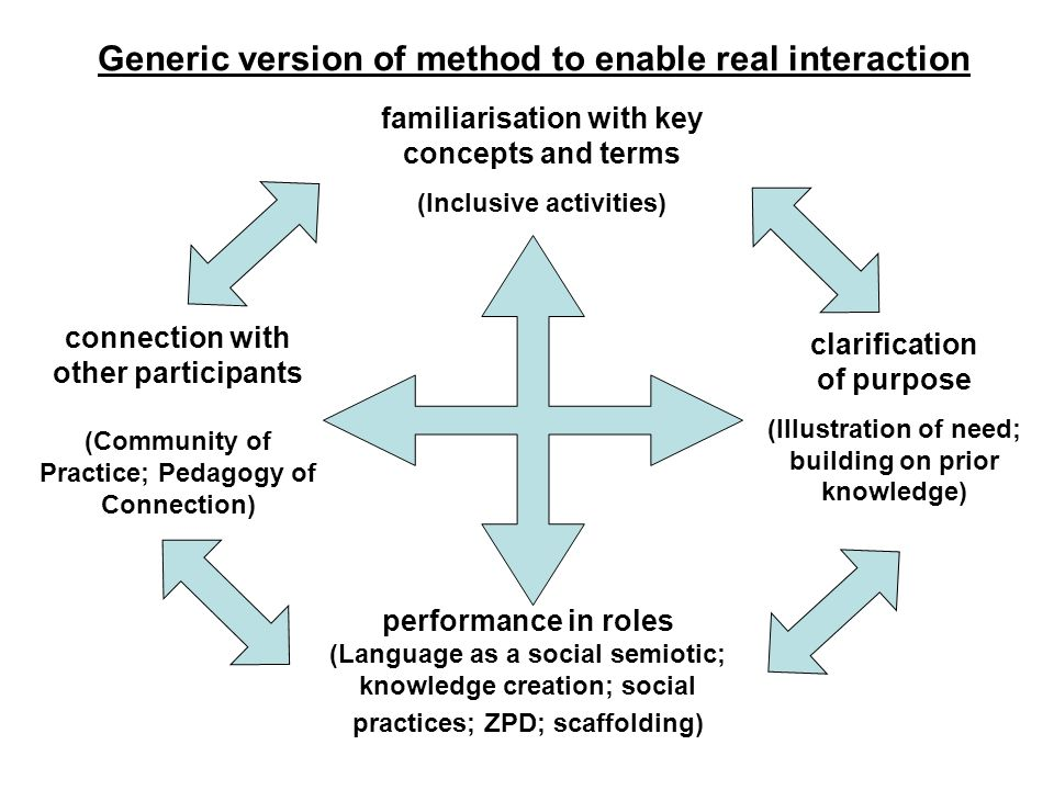 Generic version of method to enable real interaction familiarisation with key concepts and terms (Inclusive activities) connection with other particip