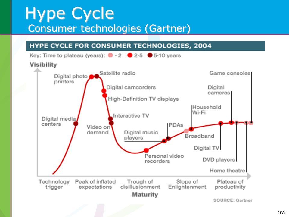 GW Hype Cycle Consumer technologies (Gartner)