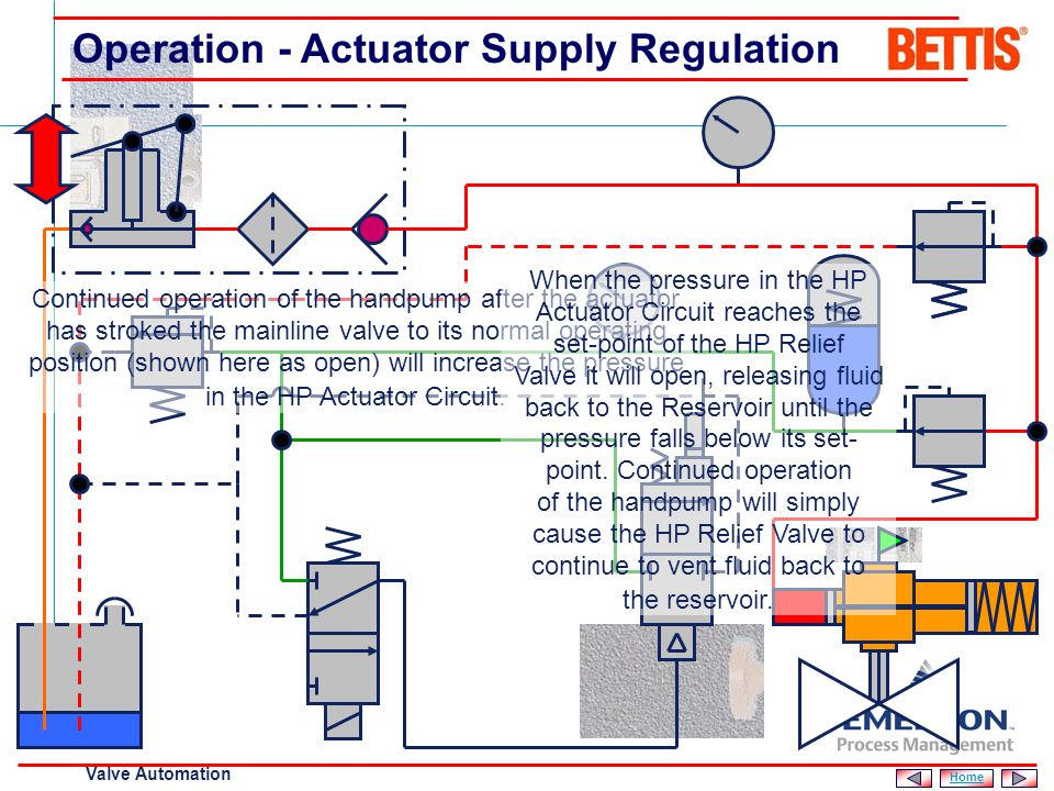 [File Name or Event] Emerson Confidential 27-Jun-01, Slide 19 Valve Automation 1 Operation - Manual Operation / Arming 2 The Manual Reset Valve is arm