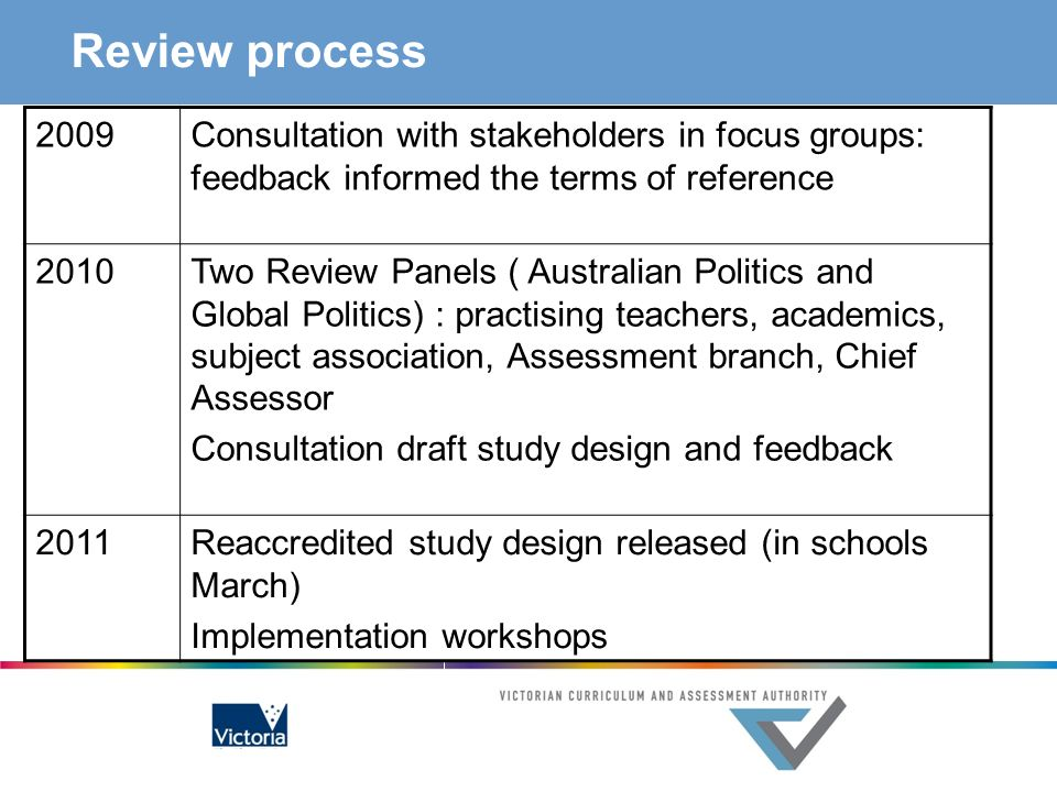 Review process 2009Consultation with stakeholders in focus groups: feedback informed the terms of reference 2010Two Review Panels ( Australian Politic