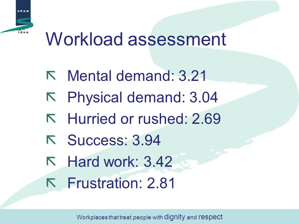 Workload assessment Mental demand: 3.21 Physical demand: 3.04 Hurried or rushed: 2.69 Success: 3.94 Hard work: 3.42 Frustration: 2.81 Workplaces that