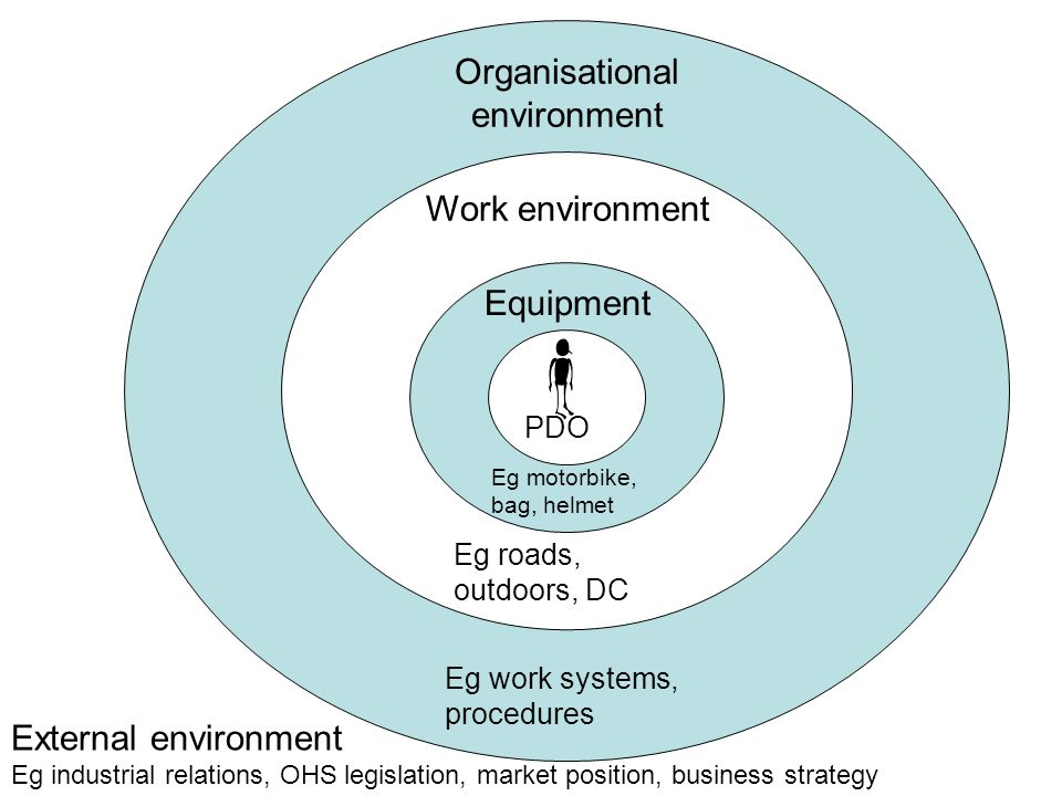 Organisational environment Work environment Equipment PDO Eg motorbike, bag, helmet Eg roads, outdoors, DC Eg work systems, procedures External environment Eg industrial relations, OHS legislation, market position, business strategy