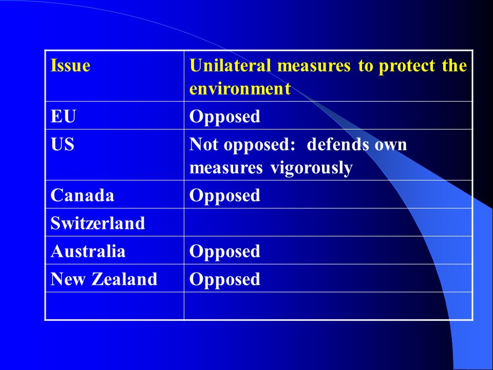 IssueUnilateral measures to protect the environment EUOpposed USNot opposed: defends own measures vigorously CanadaOpposed Switzerland AustraliaOppose