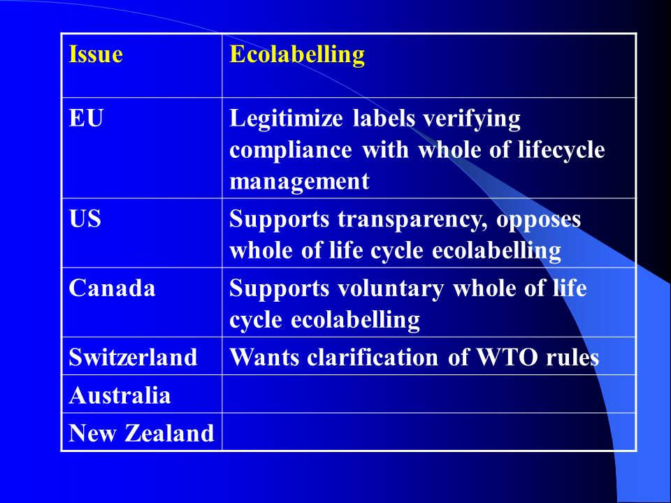 IssueEcolabelling EULegitimize labels verifying compliance with whole of lifecycle management USSupports transparency, opposes whole of life cycle eco