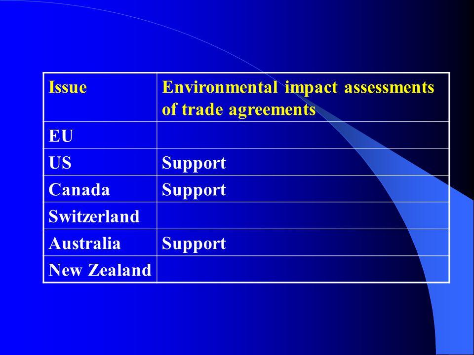 IssueEnvironmental impact assessments of trade agreements EU USSupport CanadaSupport Switzerland AustraliaSupport New Zealand