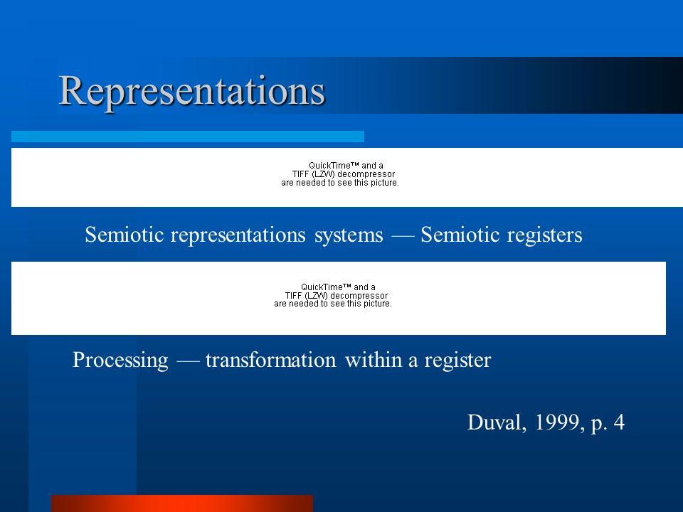 Representations Duval, 1999, p.