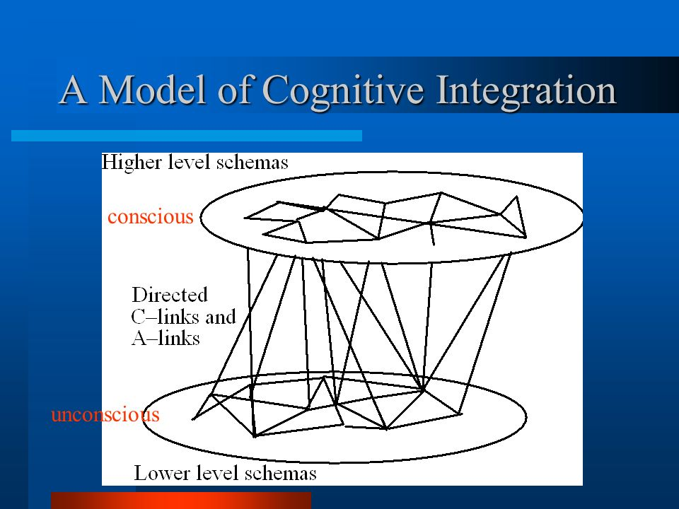 A Model of Cognitive Integration conscious unconscious