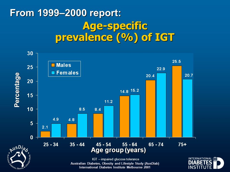Australian Diabetes, Obesity and Lifestyle Study (AusDiab) International Diabetes Institute Melbourne 2001 From 1999–2000 report: Age group (years) Ag
