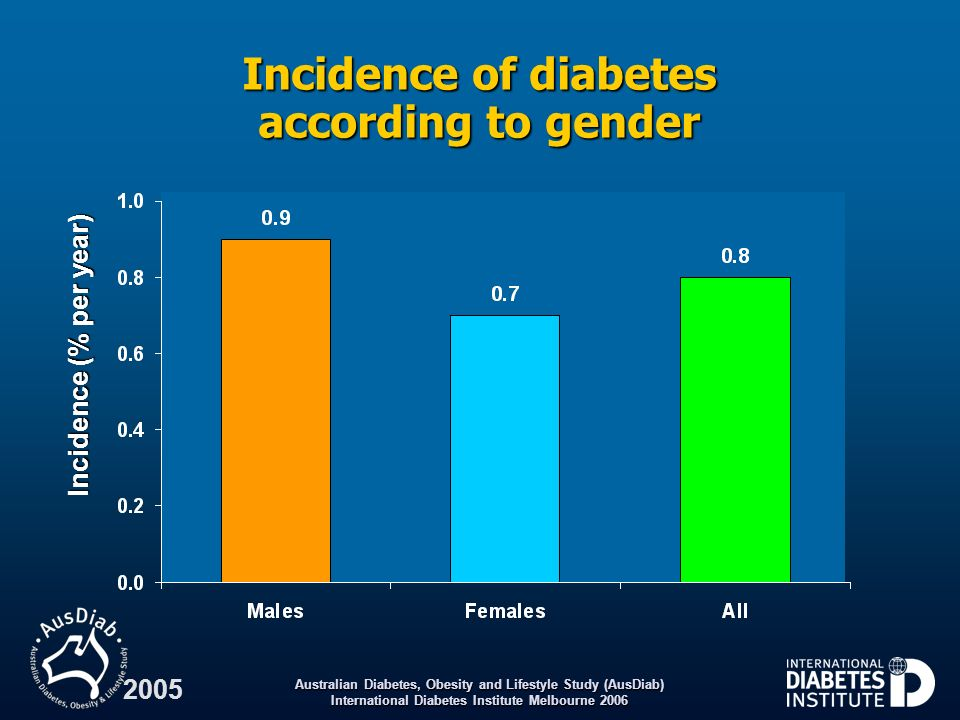 Australian Diabetes, Obesity and Lifestyle Study (AusDiab) International Diabetes Institute Melbourne 2006 2005 Incidence of diabetes according to gen