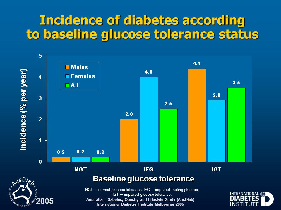 Australian Diabetes, Obesity and Lifestyle Study (AusDiab) International Diabetes Institute Melbourne 2006 2005 Incidence of diabetes according to bas