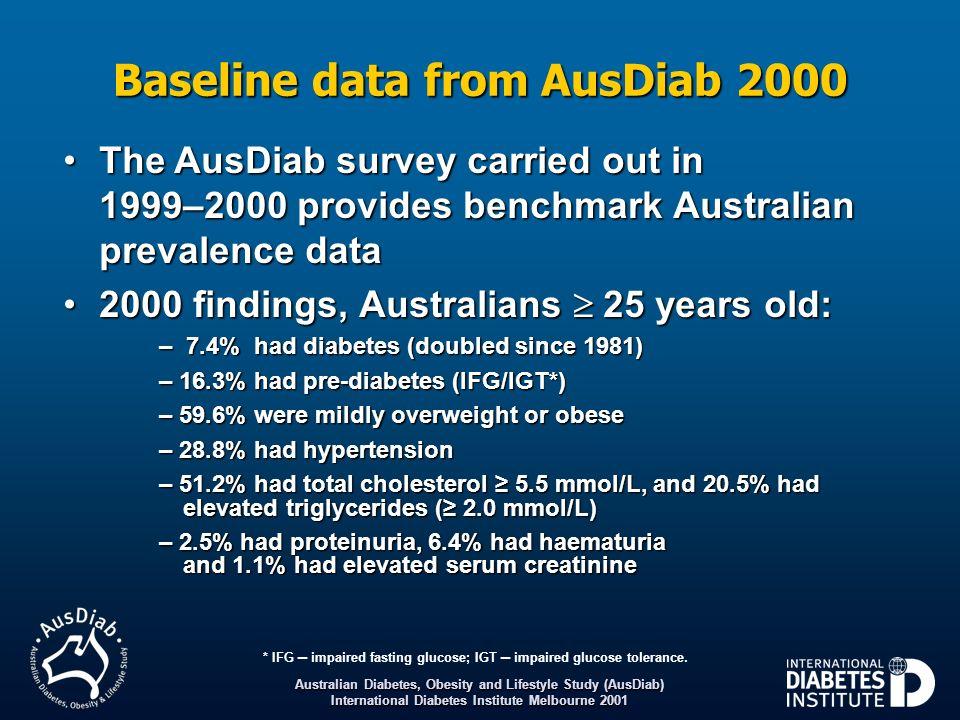 Australian Diabetes, Obesity and Lifestyle Study (AusDiab) International Diabetes Institute Melbourne 2006 2005 Baseline BMI status Incidence of obesity according to baseline body mass index status Incidence (% per year) 2.0