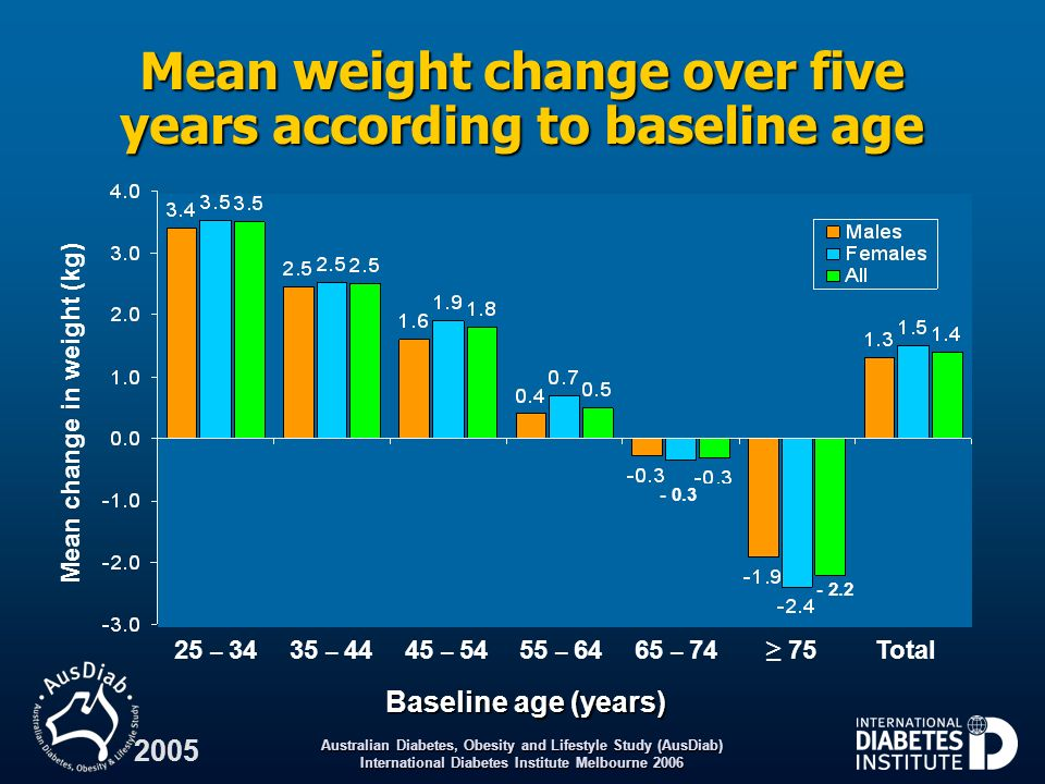 Australian Diabetes, Obesity and Lifestyle Study (AusDiab) International Diabetes Institute Melbourne 2006 2005 Mean weight change over five years acc