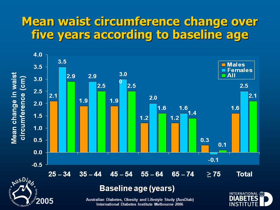 Australian Diabetes, Obesity and Lifestyle Study (AusDiab) International Diabetes Institute Melbourne 2006 2005 Mean waist circumference change over f