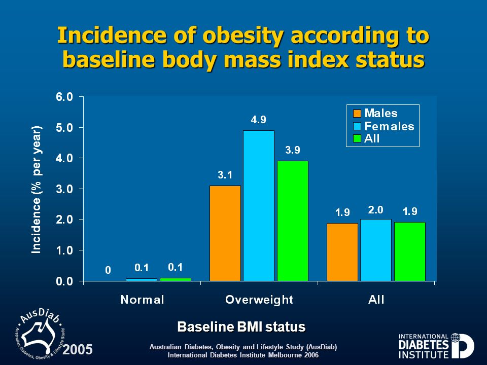 Australian Diabetes, Obesity and Lifestyle Study (AusDiab) International Diabetes Institute Melbourne 2006 2005 Baseline BMI status Incidence of obesi