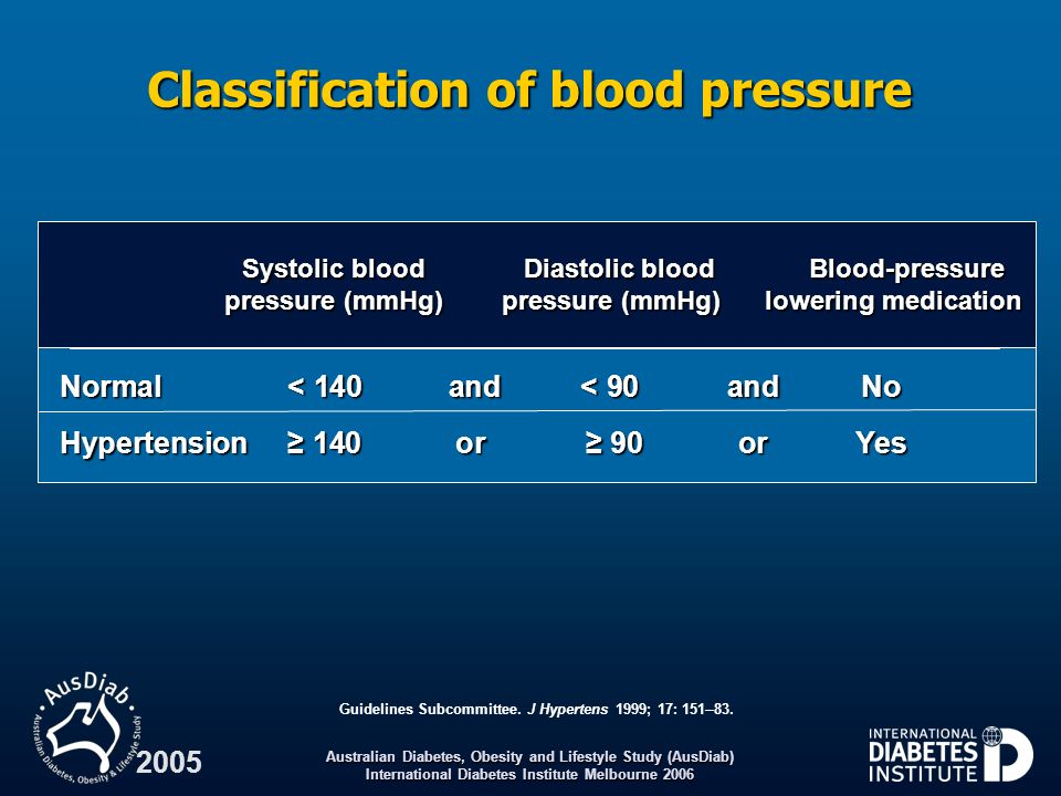 Australian Diabetes, Obesity and Lifestyle Study (AusDiab) International Diabetes Institute Melbourne 2006 2005 Classification of blood pressure Systo