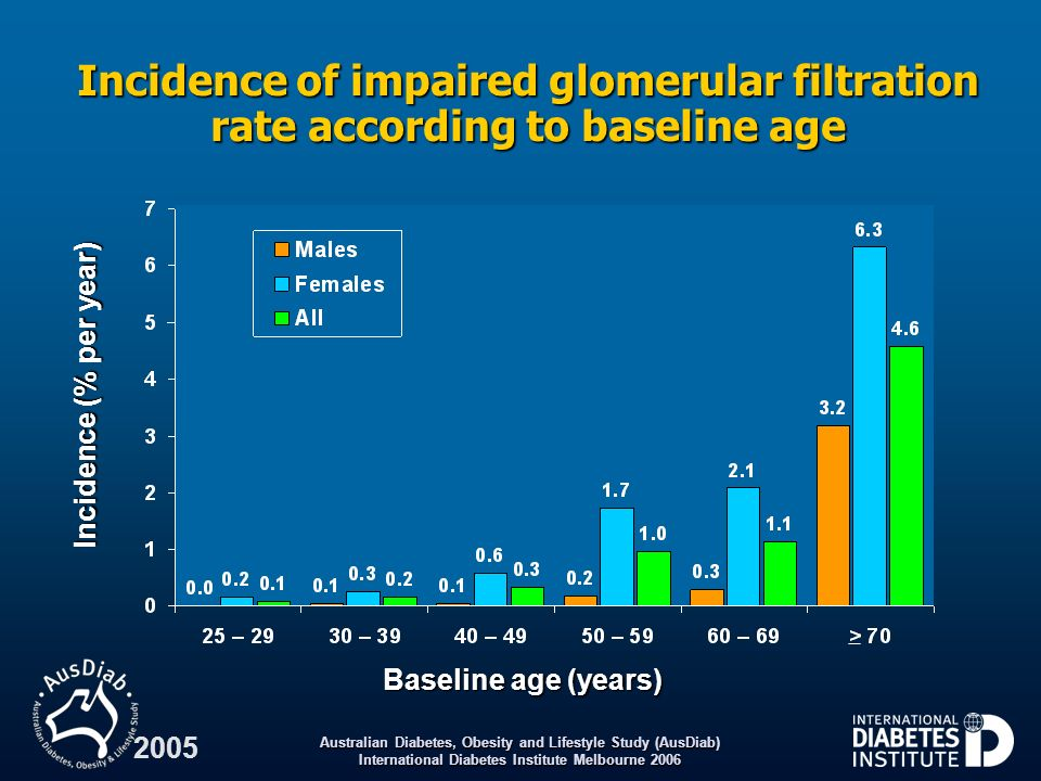 Australian Diabetes, Obesity and Lifestyle Study (AusDiab) International Diabetes Institute Melbourne 2006 2005 Incidence of impaired glomerular filtr