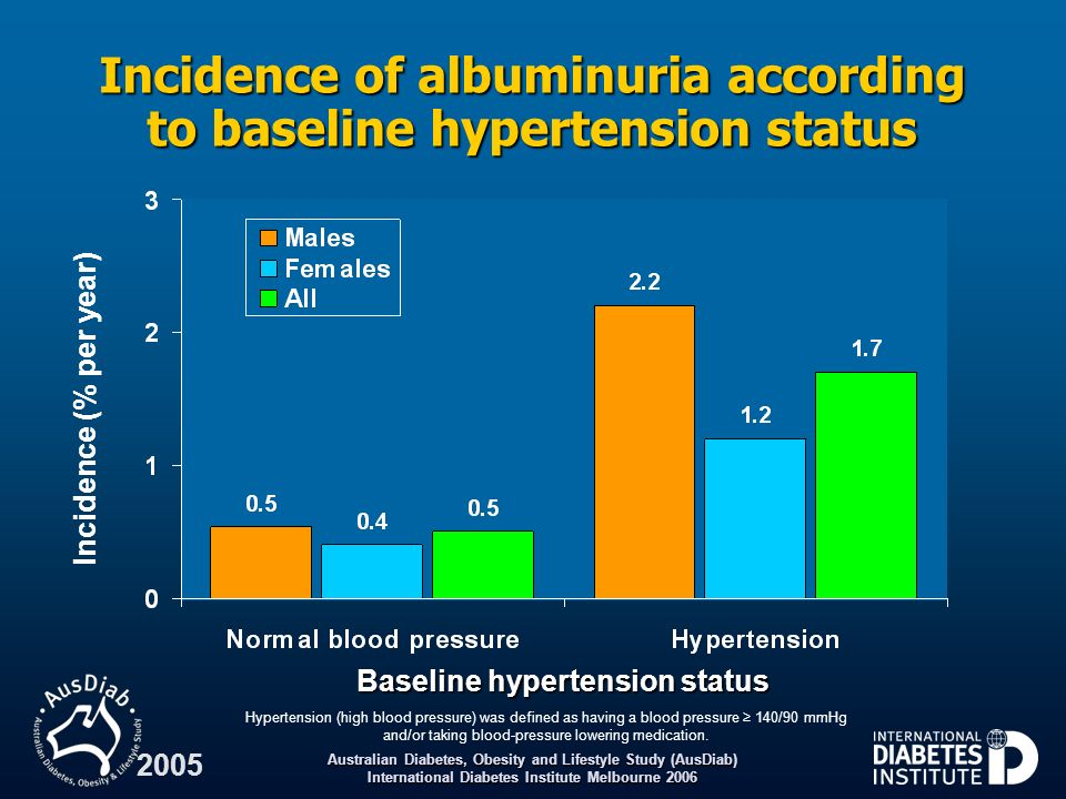 Australian Diabetes, Obesity and Lifestyle Study (AusDiab) International Diabetes Institute Melbourne 2006 2005 Incidence of albuminuria according to