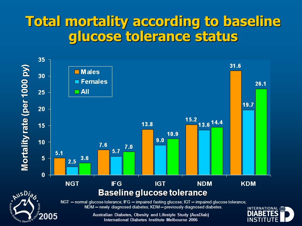 Australian Diabetes, Obesity and Lifestyle Study (AusDiab) International Diabetes Institute Melbourne 2006 2005 Total mortality according to baseline