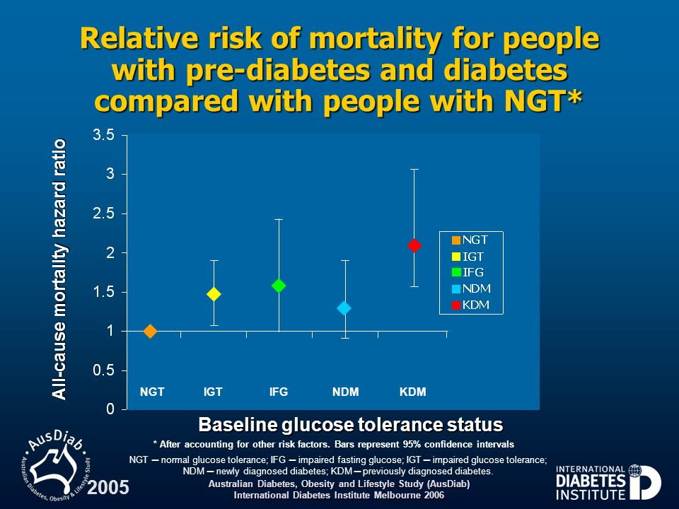 Australian Diabetes, Obesity and Lifestyle Study (AusDiab) International Diabetes Institute Melbourne 2006 2005 Relative risk of mortality for people