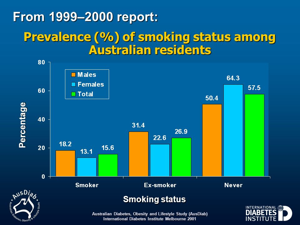 Australian Diabetes, Obesity and Lifestyle Study (AusDiab) International Diabetes Institute Melbourne 2001 From 1999–2000 report: Prevalence (%) of sm