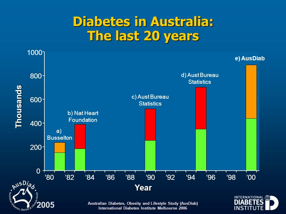 Australian Diabetes, Obesity and Lifestyle Study (AusDiab) International Diabetes Institute Melbourne 2006 2005 Mean body mass index change over five years according to baseline age Baseline age (years) Mean change in BMI (kg/m 2 ) 25 – 34 35 – 44 45 – 54 55 – 64 65 – 74 75Total - 0.2 1.0