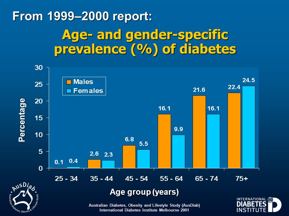 Australian Diabetes, Obesity and Lifestyle Study (AusDiab) International Diabetes Institute Melbourne 2006 2005 Mean waist circumference change over five years according to baseline age Baseline age (years) Mean change in waist circumference (cm) 25 – 34 35 – 44 45 – 54 55 – 64 65 – 74 75Total 3.