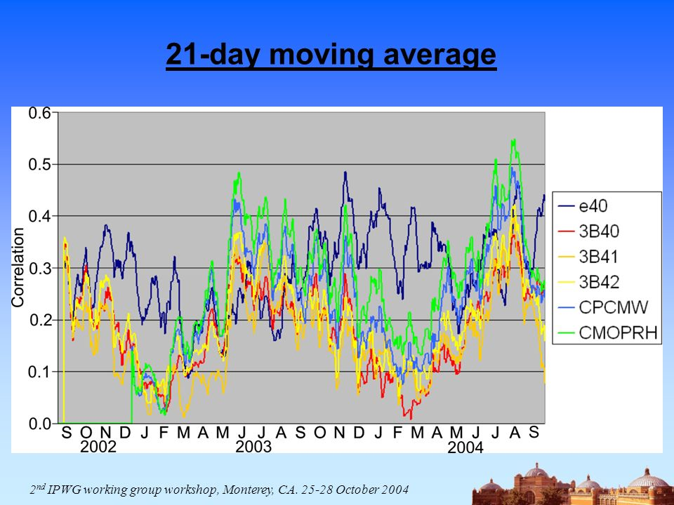 21-day moving average 2 nd IPWG working group workshop, Monterey, CA. 25-28 October 2004