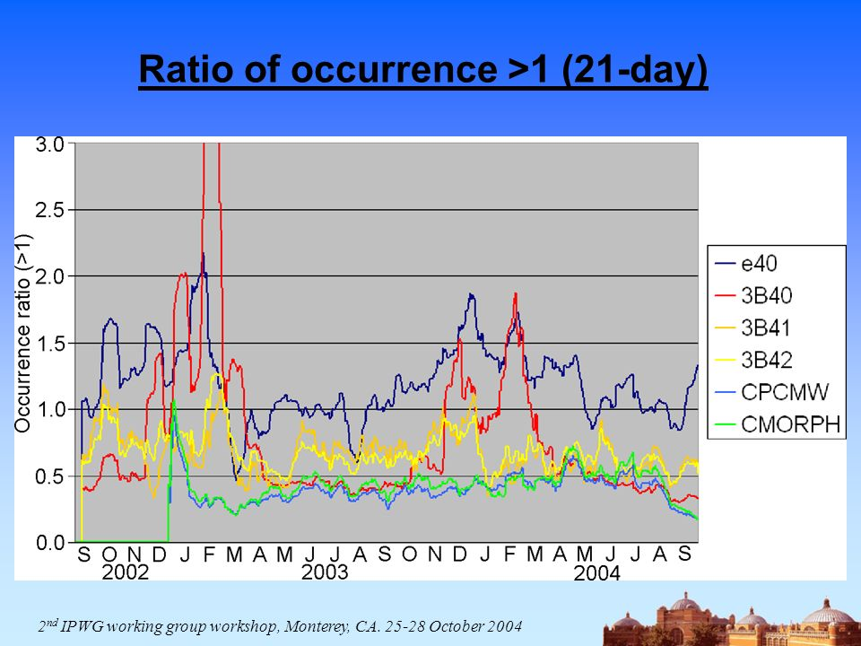 Ratio of occurrence >1 (21-day) 2 nd IPWG working group workshop, Monterey, CA October 2004