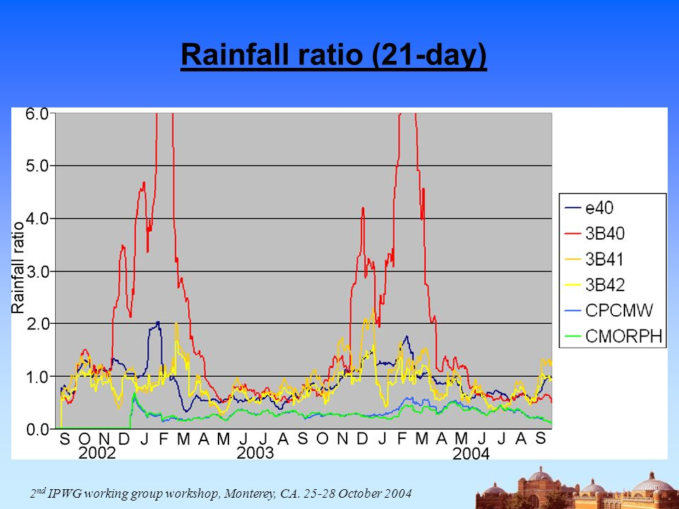 Rainfall ratio (21-day) 2 nd IPWG working group workshop, Monterey, CA October 2004