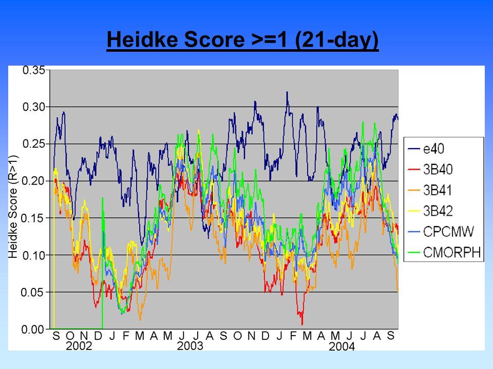 Heidke Score >=1 (21-day)