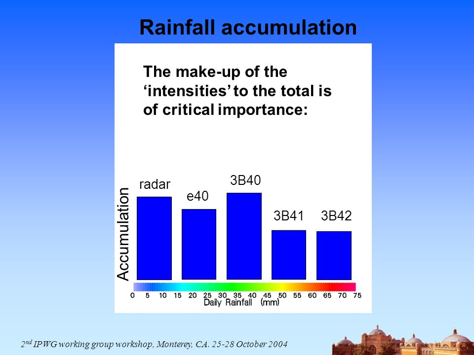 radar e40 3B40 3B413B42 Rainfall accumulation The make-up of the intensities to the total is of critical importance: 2 nd IPWG working group workshop, Monterey, CA.