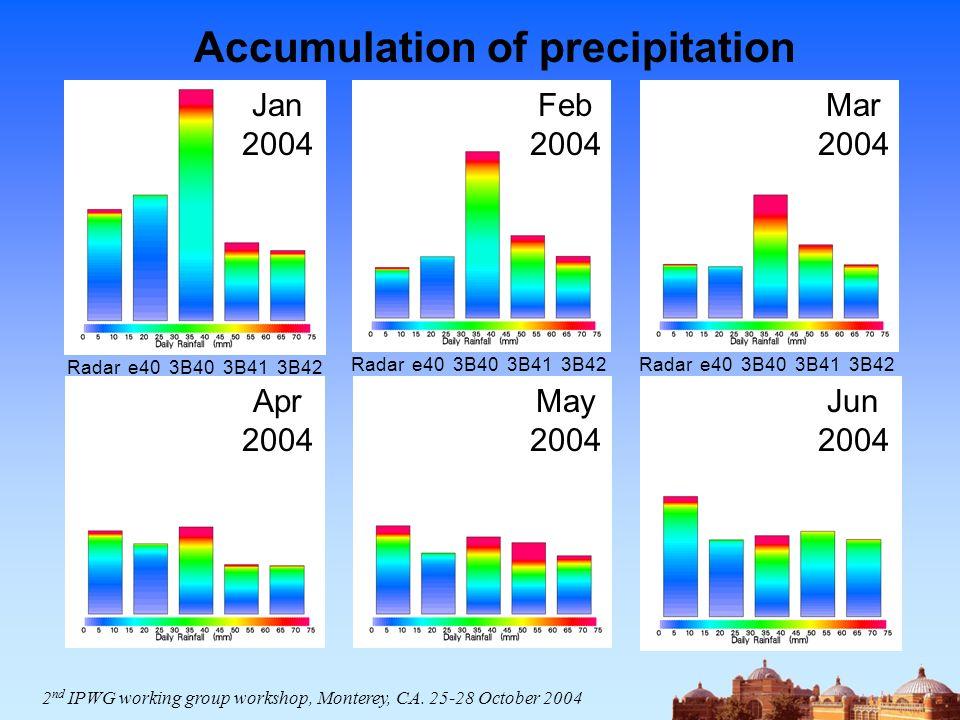 Jan 2004 Feb 2004 Mar 2004 Apr 2004 May 2004 Jun 2004 Accumulation of precipitation Radar e40 3B40 3B41 3B42 2 nd IPWG working group workshop, Montere
