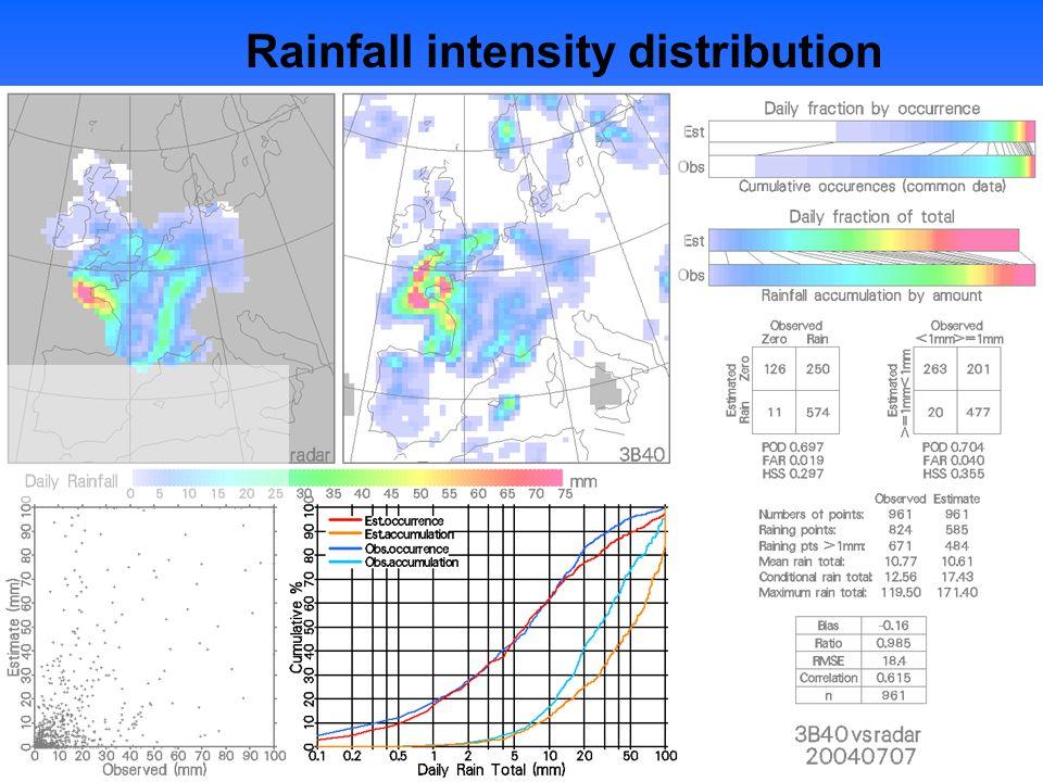 Rainfall intensity distribution