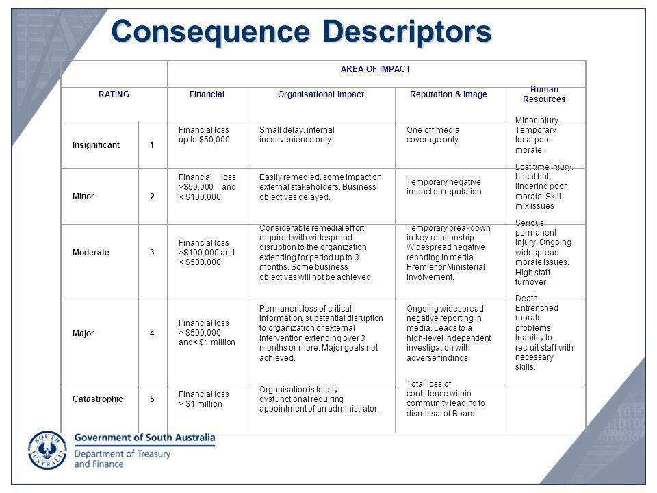 Consequence Descriptors Example Detail Description AREA OF IMPACT RATINGFinancialOrganisational ImpactReputation & Image Human Resources Insignificant