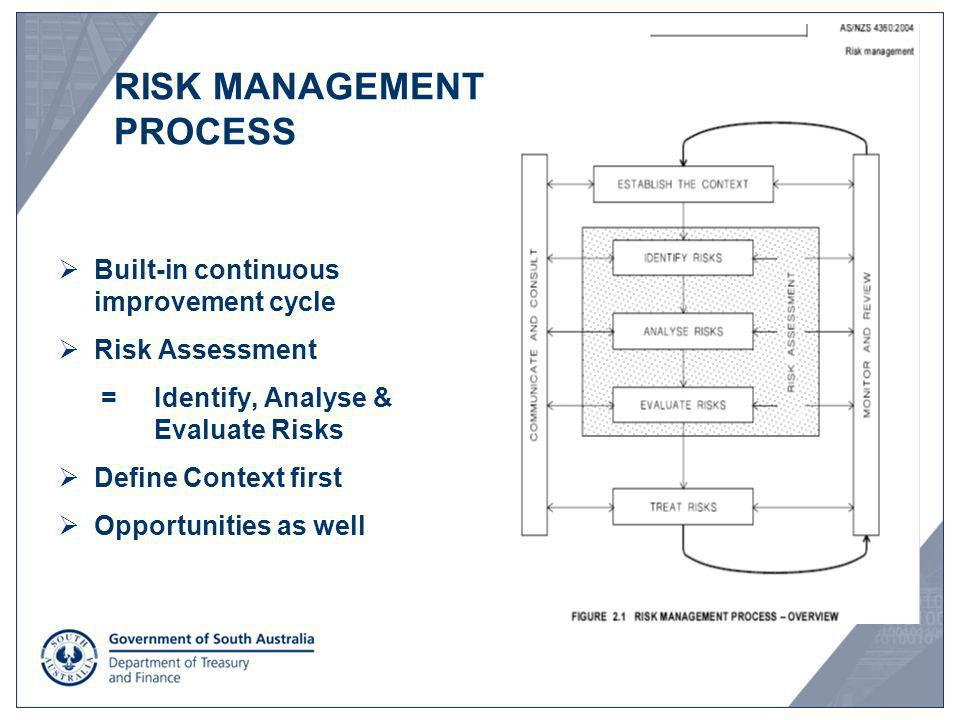 Built-in continuous improvement cycle Risk Assessment = Identify, Analyse & Evaluate Risks Define Context first Opportunities as well RISK MANAGEMENT