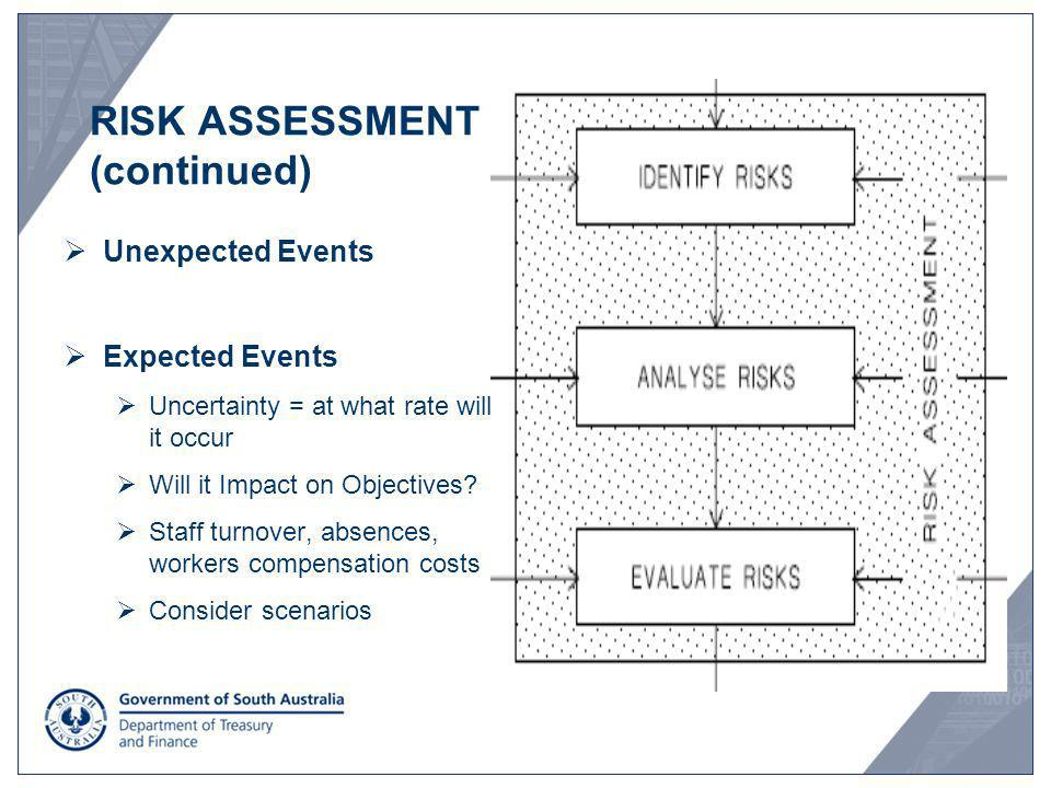 Unexpected Events Expected Events Uncertainty = at what rate will it occur Will it Impact on Objectives? Staff turnover, absences, workers compensatio