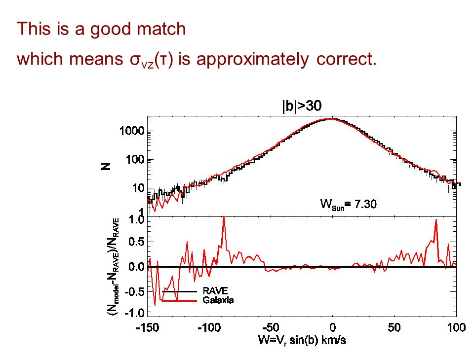 This is a good match which means σ vz (τ) is approximately correct.