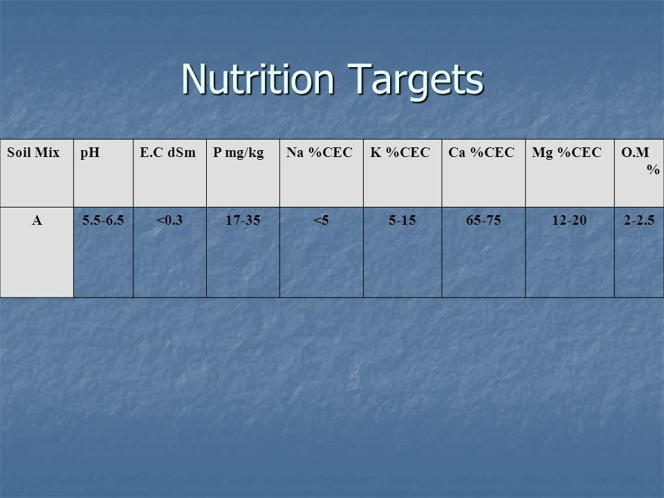 Nutrition Targets Soil MixpHE.C dSmP mg/kgNa %CECK %CECCa %CECMg %CECO.M % A5.5-6.5<0.317-35<55-1565-7512-202-2.5