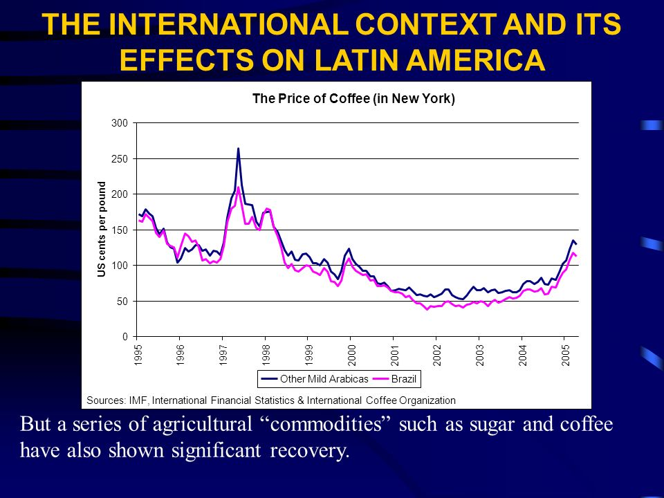 But a series of agricultural commodities such as sugar and coffee have also shown significant recovery.
