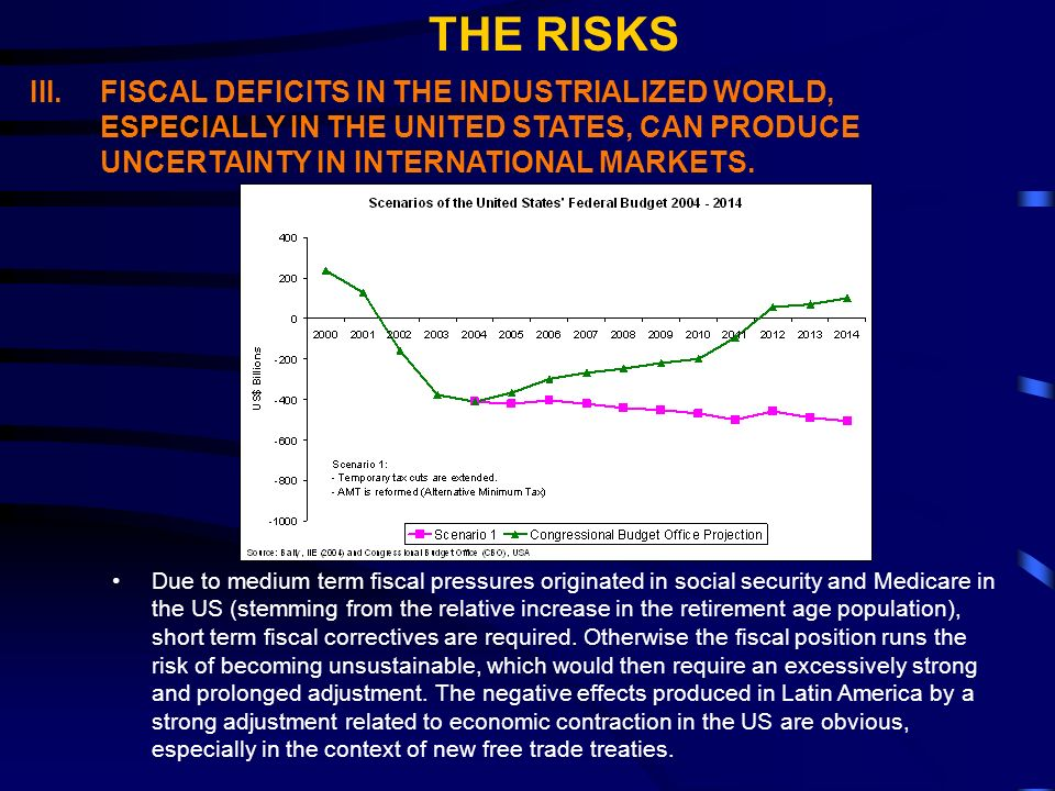 III.FISCAL DEFICITS IN THE INDUSTRIALIZED WORLD, ESPECIALLY IN THE UNITED STATES, CAN PRODUCE UNCERTAINTY IN INTERNATIONAL MARKETS.