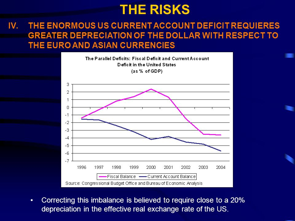 IV.THE ENORMOUS US CURRENT ACCOUNT DEFICIT REQUIERES GREATER DEPRECIATION OF THE DOLLAR WITH RESPECT TO THE EURO AND ASIAN CURRENCIES Correcting this imbalance is believed to require close to a 20% depreciation in the effective real exchange rate of the US.