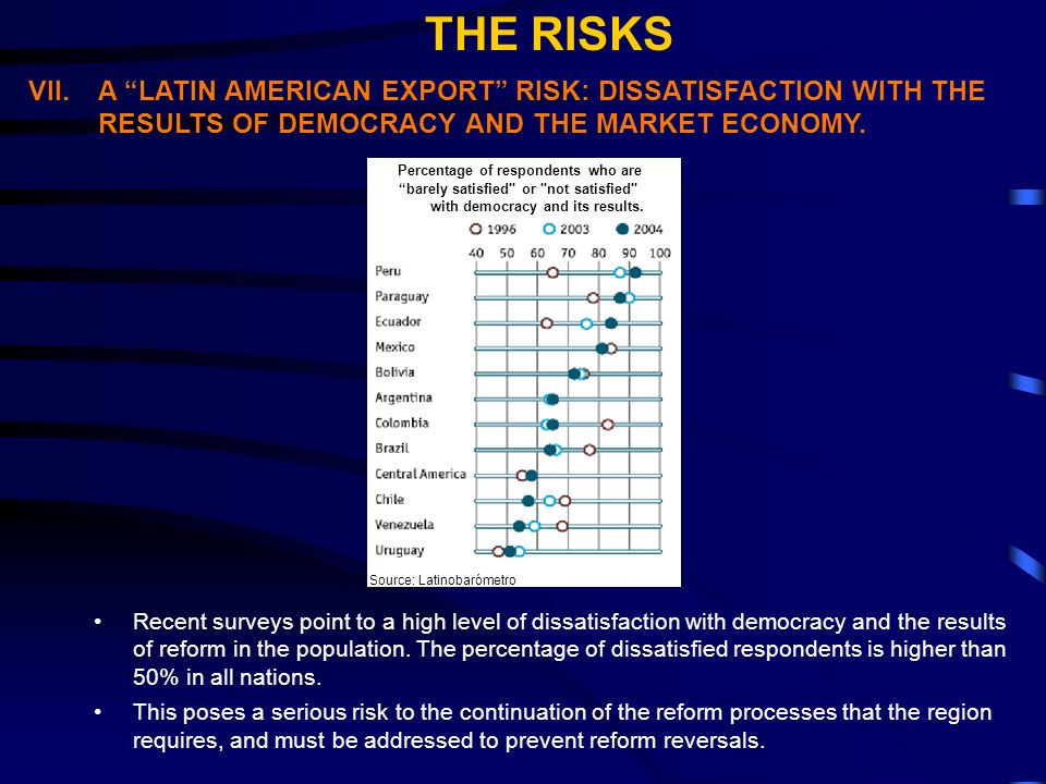 VII.A LATIN AMERICAN EXPORT RISK: DISSATISFACTION WITH THE RESULTS OF DEMOCRACY AND THE MARKET ECONOMY.