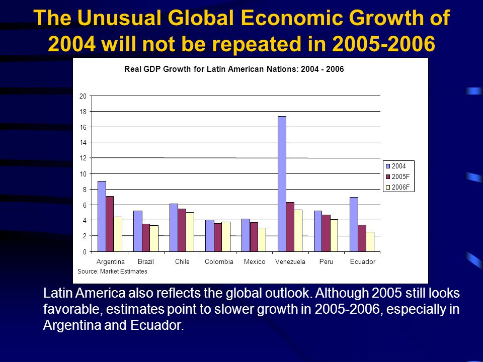 Latin America also reflects the global outlook. Although 2005 still looks favorable, estimates point to slower growth in 2005-2006, especially in Arge