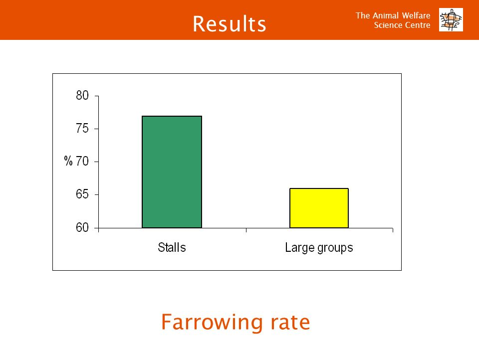 The Animal Welfare Science Centre Farrowing rate Results