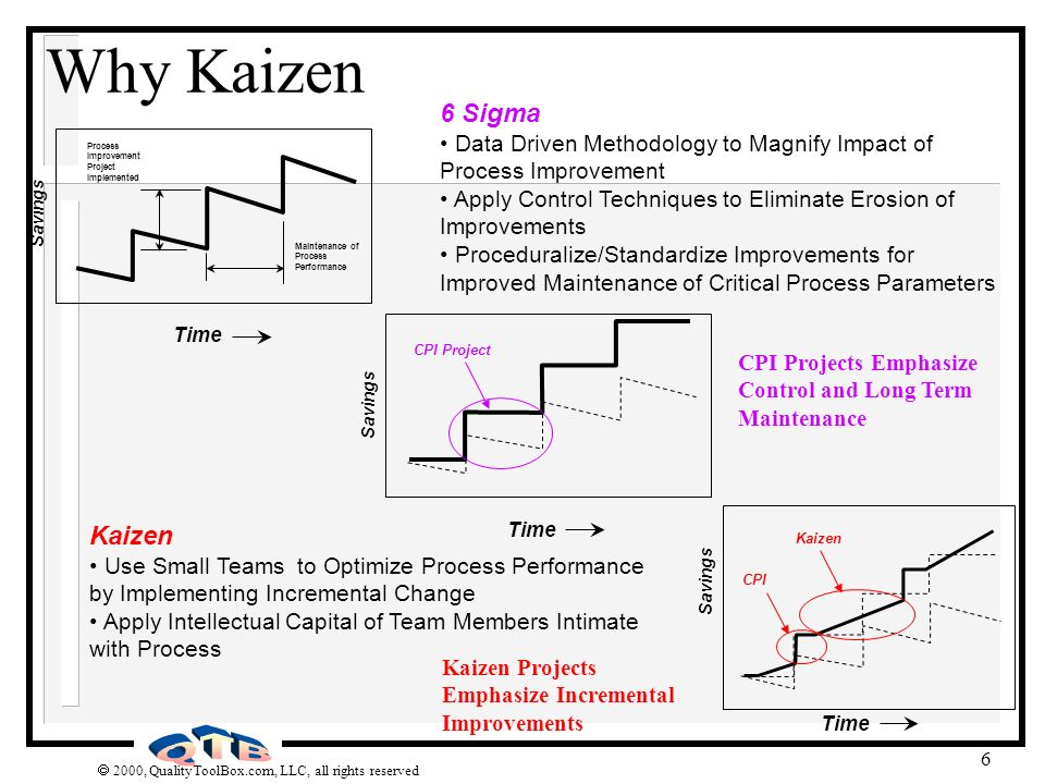 2000, QualityToolBox.com, LLC, all rights reserved 7 MajorCPI Tools(6 ) Kaizen LeanDescription Cp/Cpk 4 Process capability assessment DOE 4 Design of experiments SPC 4 Process control based on statistics and data analysis FMEA 4 Risk assessment tool Regression 4 Correlate effect one variable has on another Process Map 4 4 4 Map process steps to communicate and identify opportunities 5 whys /2 hows 4 4 4 Determination methods for root cause discovery Pareto 4 4 4 Column chart ranking items highest to lowest Fishbone 4 4 4 Cause / Effect Diagram 5S 4 4 Elimination waste Visual Mgmt 4 4 4 Emphasis on visual techniques to manage process Poka-Yoke 4 4 Error proofing techniques Spaghetti Chart 4 4 Kanban 4 4 Material storage technique used to control process Takt Time 4 4 Determine pace or beat of a process Std Work 4 4 Evaluate tasks done during a process SMED 4 4 Single minute exchange of dies - Quick machine set up TPM 4 4 Integrate maintenance strategy with process Cellular Flow 4 4 Reduce inventory & cycle time through process layout and pull production techniques Expand Process Improvement Program to Utilize Kaizen Tool Kit Tool Kit Comparison