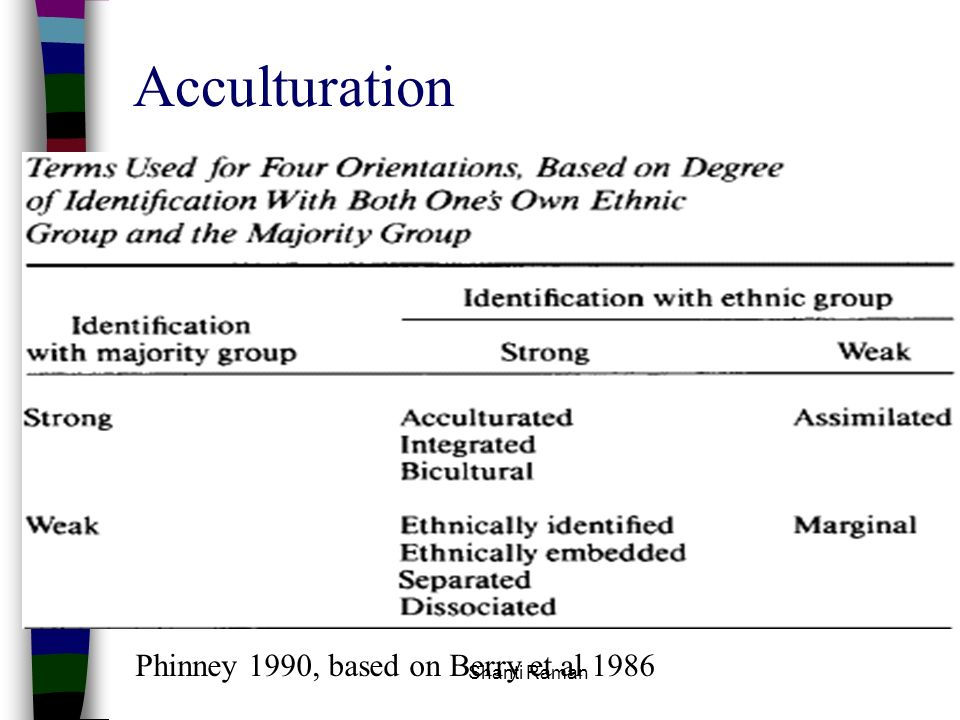 Shanti Raman Acculturation Phinney 1990, based on Berry et al 1986